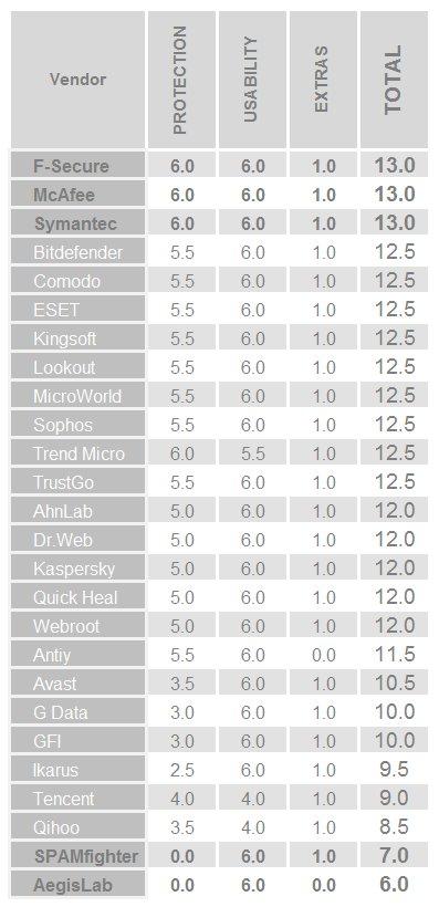 382662-av-test-mobile-april-2013-chart