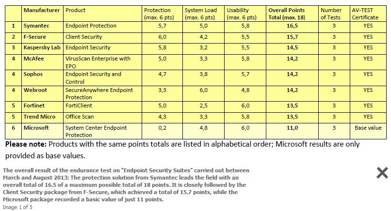 Av-test endpoint nos ofrece un informe sobre antivirus corporativos