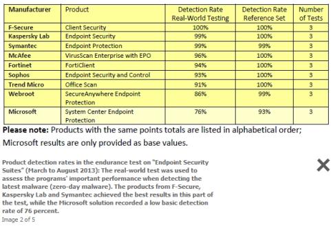Av-test endpoint nos ofrece un informe sobre antivirus corporativos -2