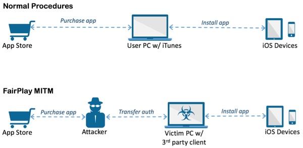 Así pueden infectar equipos iOS mediante DRM FairPlay