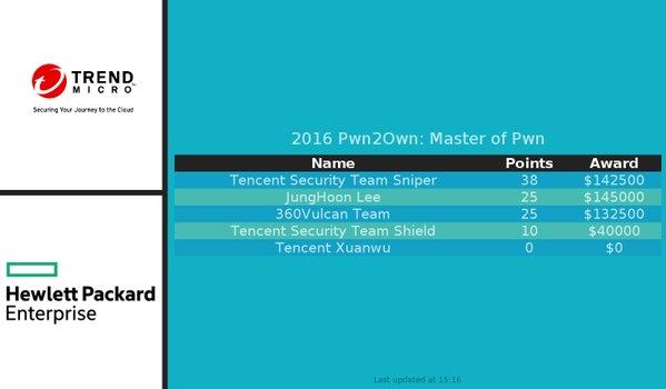 Pwn2Own 2016 - cifras finales