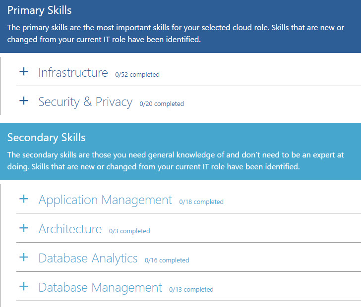 Habilidades Cloud Microsoft