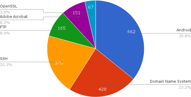 12000 PoCs sobre exploits