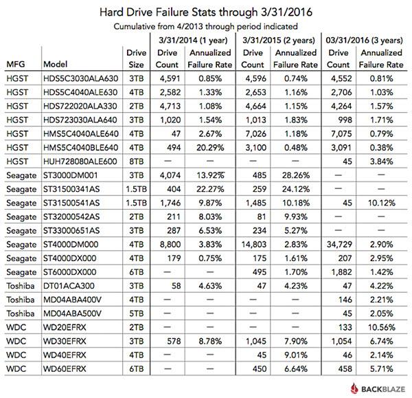 Datos acumulativos sobre fiabilidad en discos duros, de 2013 a 2016