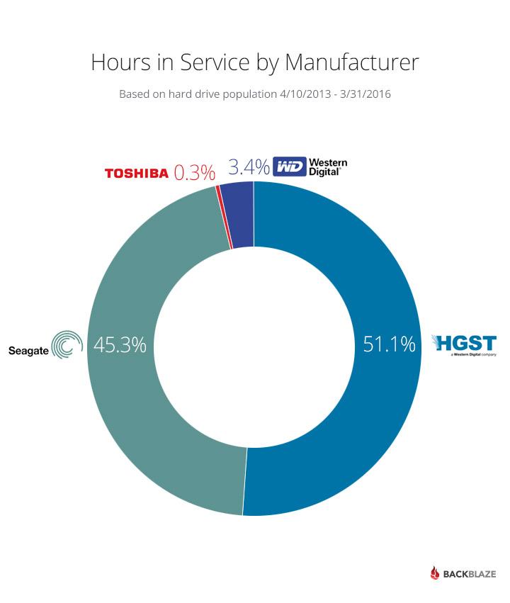 Horas en servicio por fabricante