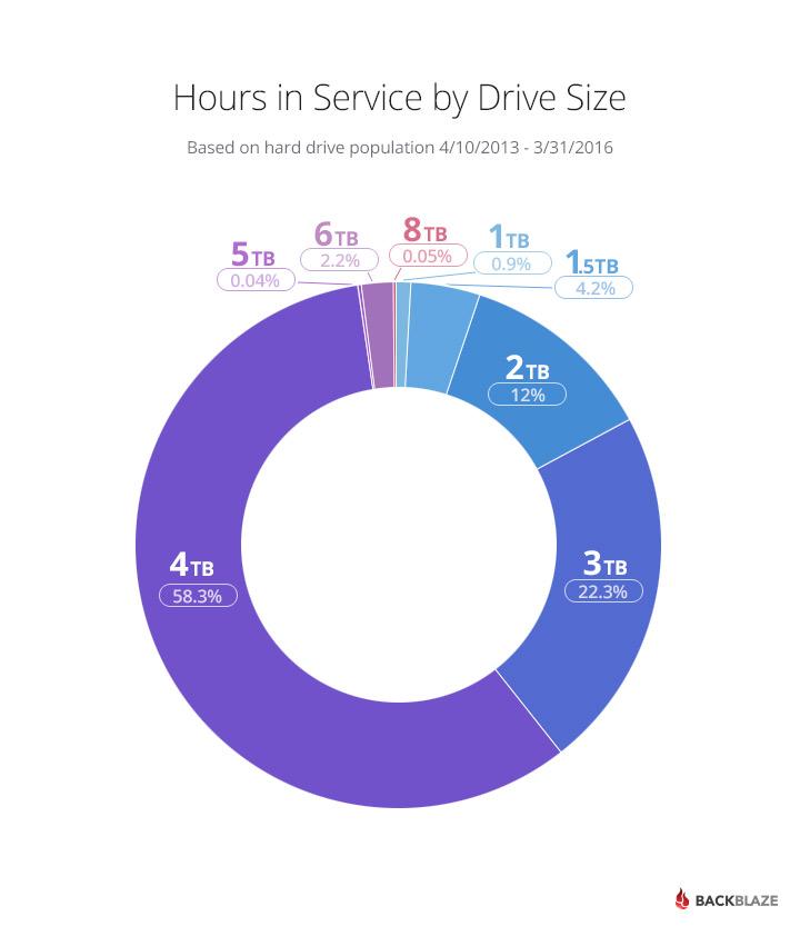 Horas en servicio por tamaño