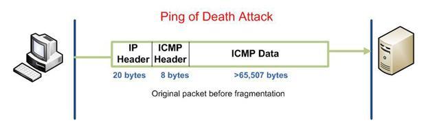 Funcionamiento del Ping of Death o Ping de la muerte