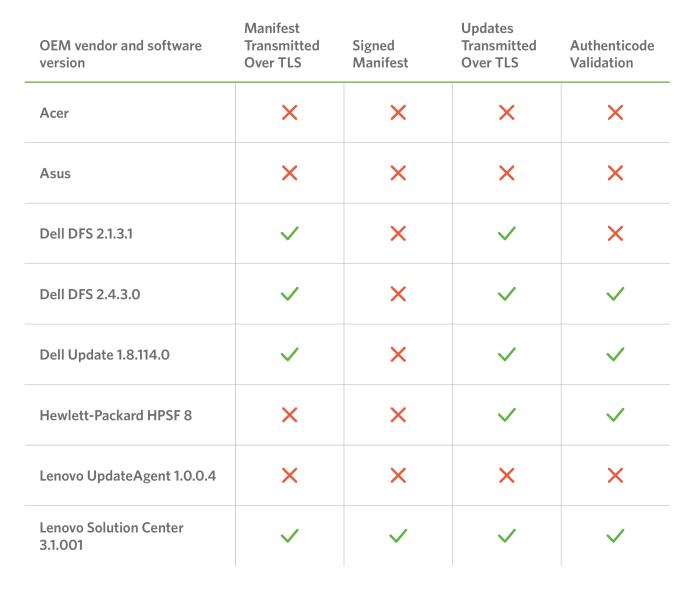 Vulnerabilidades en software preinstalado para Acer, Asus HP y otras marcas