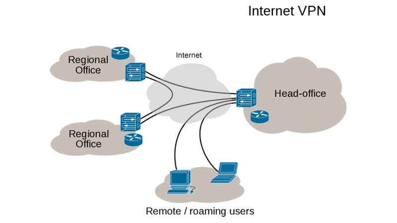 vpn-o-red-privada-virtual