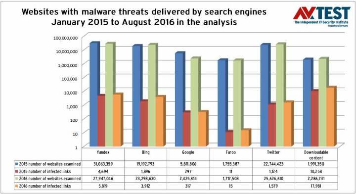 cuanto-malware-distribuyen-los-motores-de-busqueda