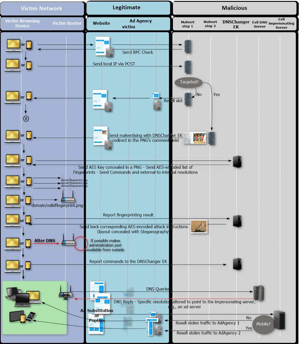 dnschanger-exploit-kit-attack-chain
