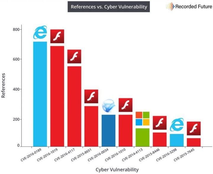 principales-vulnerabilidades-de-2016-segun-referencias