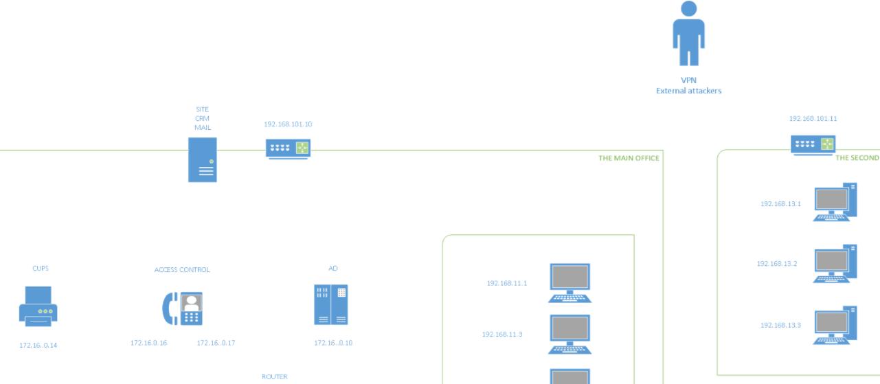 Mapa de red en pentestIt - pruebas de pentesting 3