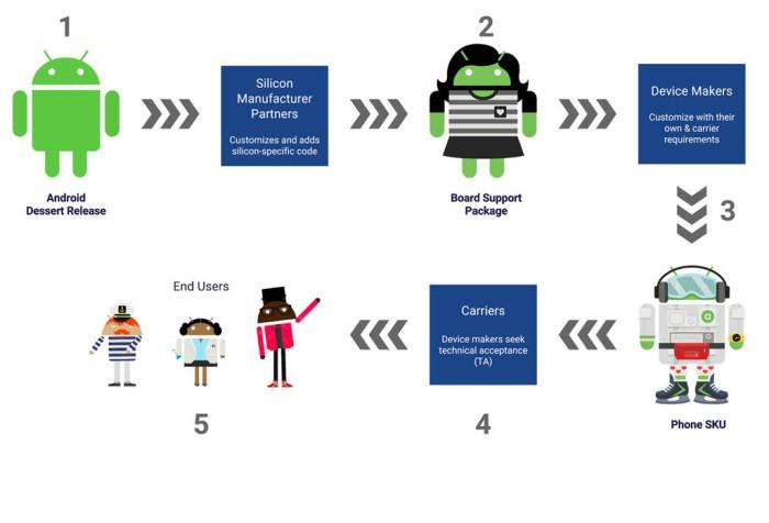Distribución de actualizaciones en Android