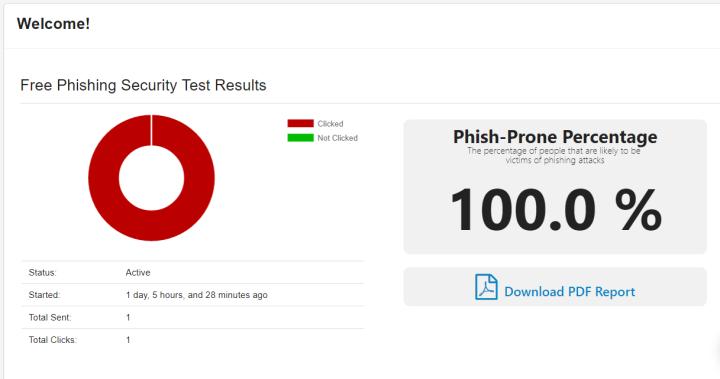 Porcentaje de phishing exitoso