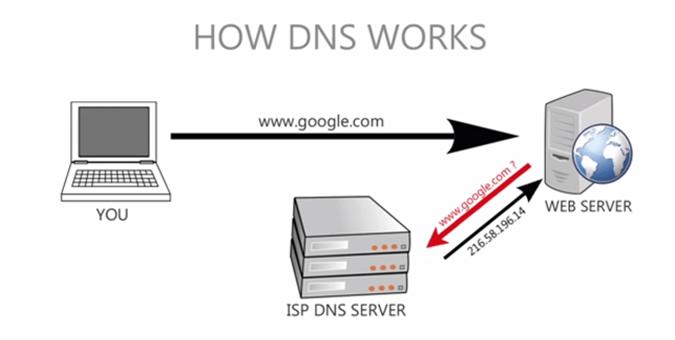 Como funcionan los DNS