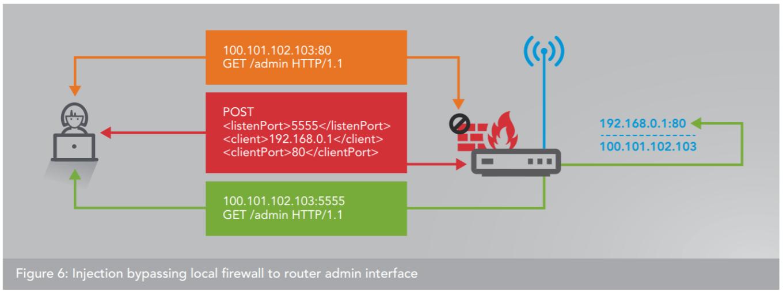 Destapan una botnet con 65000 routers con el protocolo uPnP vulnerado