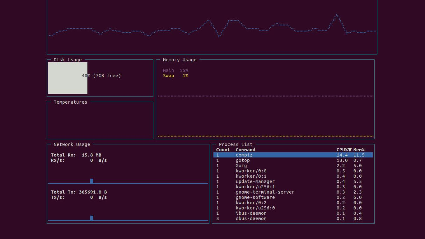Monitorizar actividad del sistema en Linux con GoTop