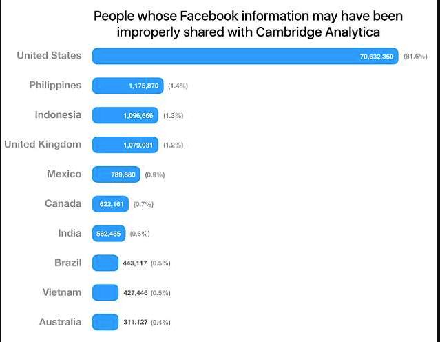 Usuarios afectados Cambridge Analítica