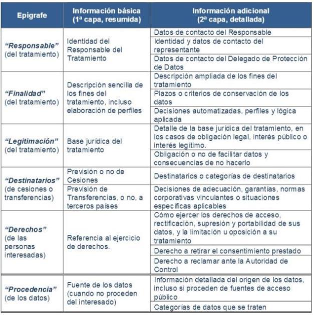 Información por capas RGPD 2