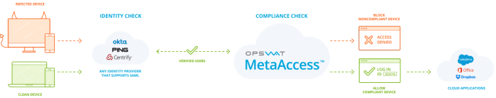 MetaAccess_large