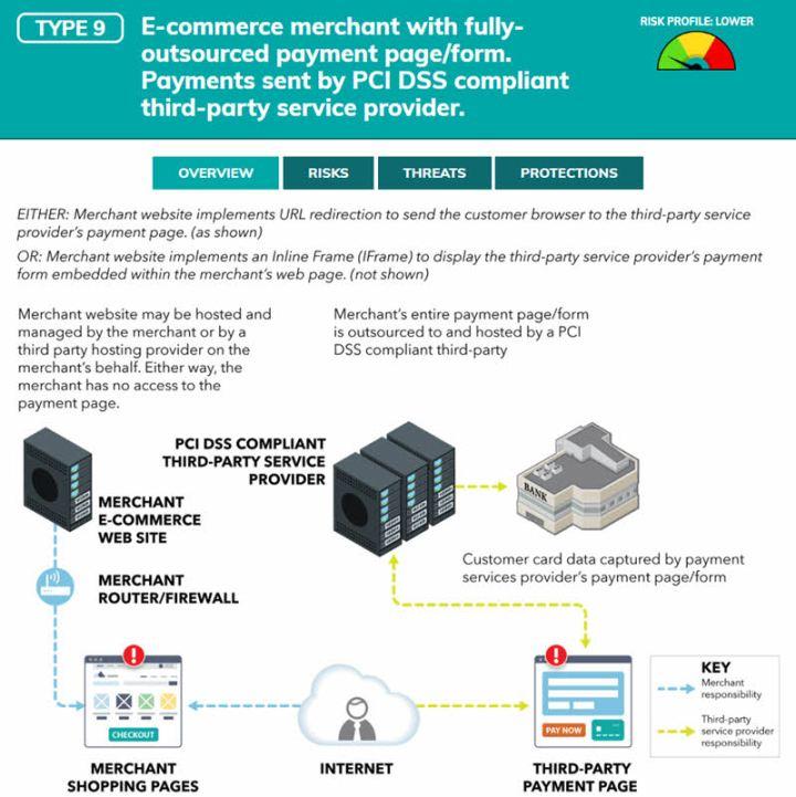PCI SSC evaluation