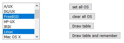 Rosetta te permite convertir comandos Linux a cualquier distribución.jpg