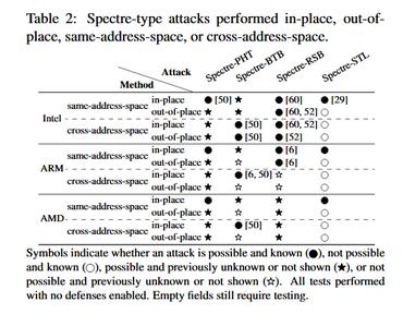 Nuevas variantes de ataques Spectre