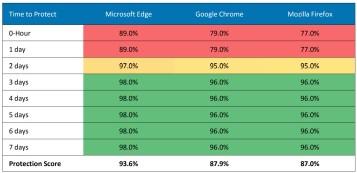 Comparativa antiphishing - tiempo medio de actualización del navegador