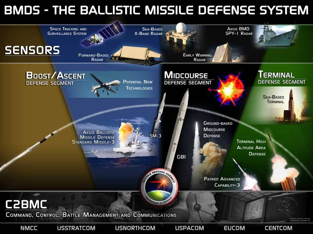 El sistema de misiles balísticos de EEUU no pasó la auditoría de seguridad