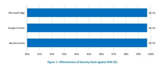 Protección contra ingeniería social - Efectividad del bloqueo