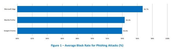 Tasa de bloqueo media frente al phishing