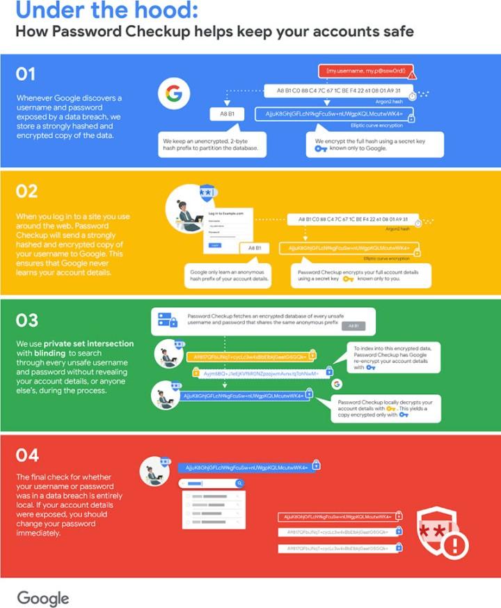 Extensión Password Checkup de Google