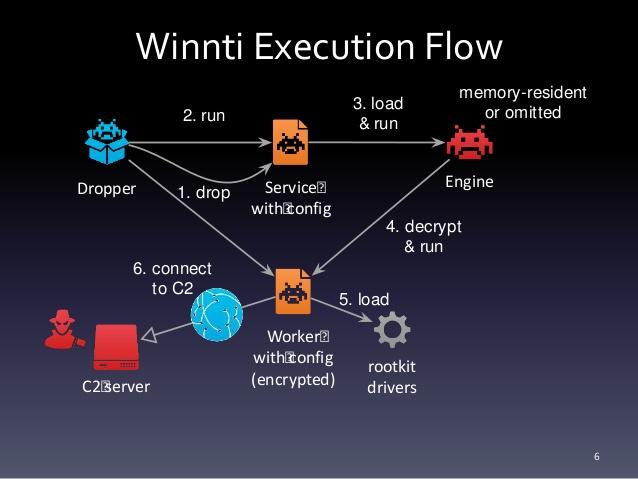 Winnti Linux