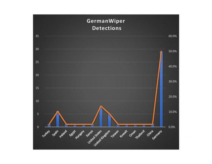 GermanWiper, un supuesto ransomware que únicamente borra tus archivos