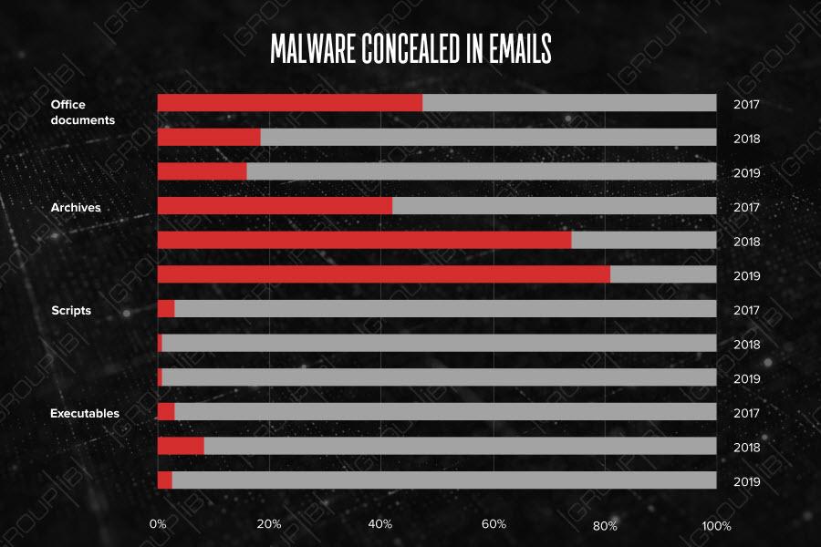 troldesh-ransowmare-y-emails-maliciosos-1