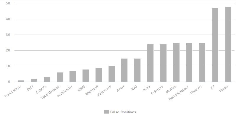 Comparativa antivirus según falsos positivos 2