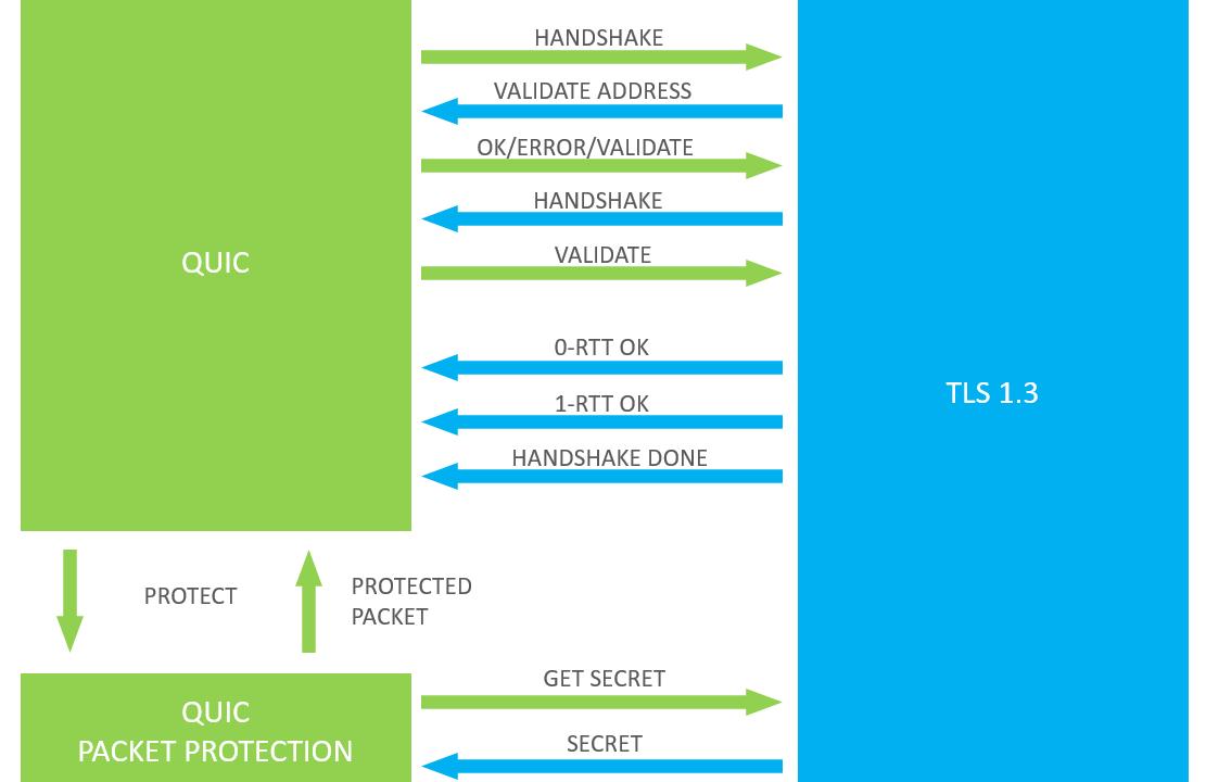 integración entre QUIC y TLS en HTTP3