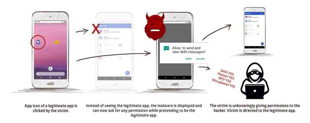 Strandhogg 2.0, 1000 millones de dispositivos Android en peligro