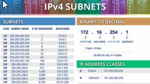 IPv4 subnetting cheatsheet