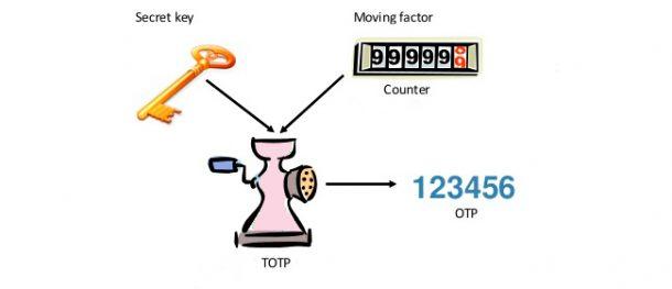 HOTP algoritmo 2fa