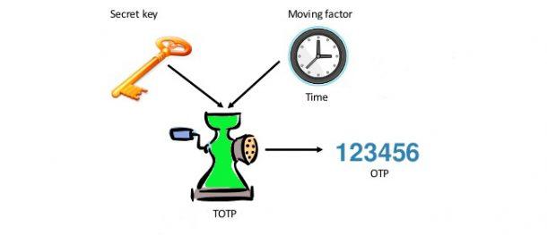 TOTP algoritmo 2fa