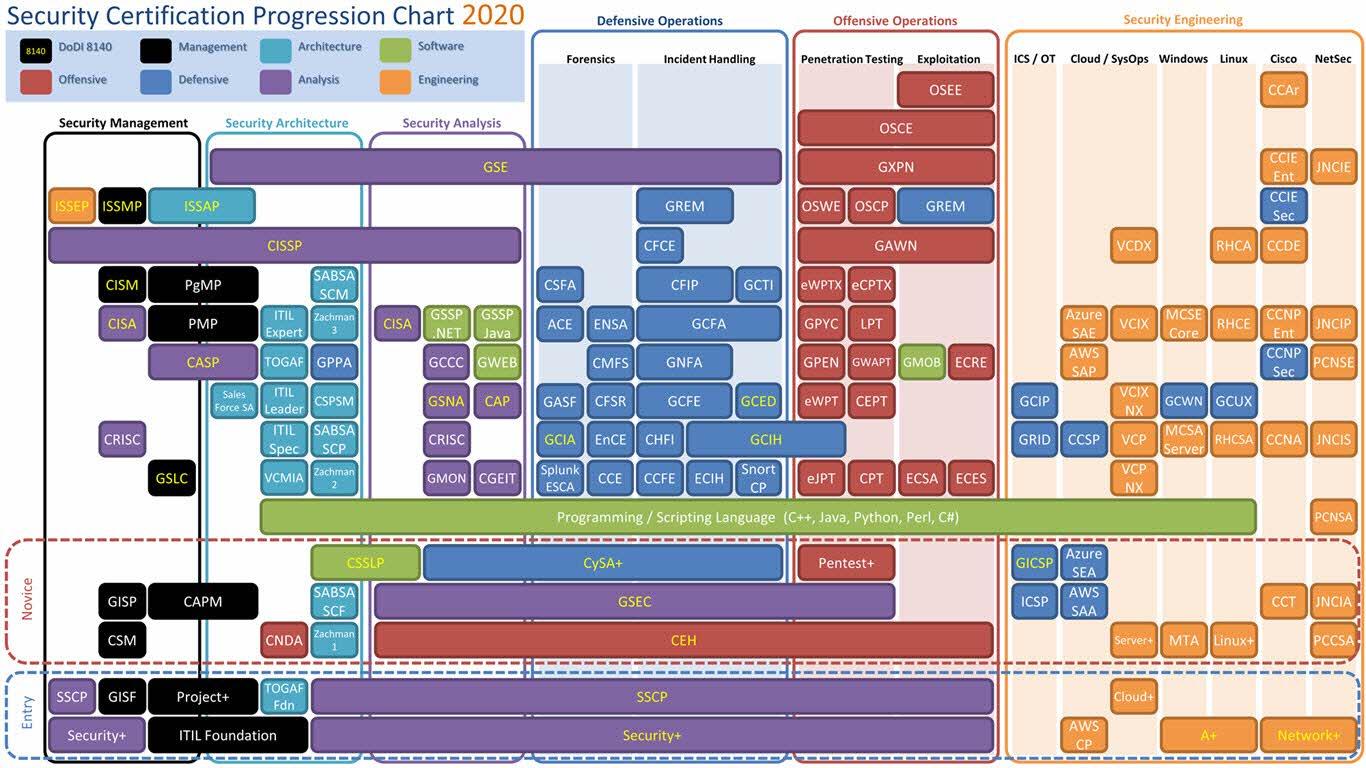 Mapa certificaciones ciberseguridad