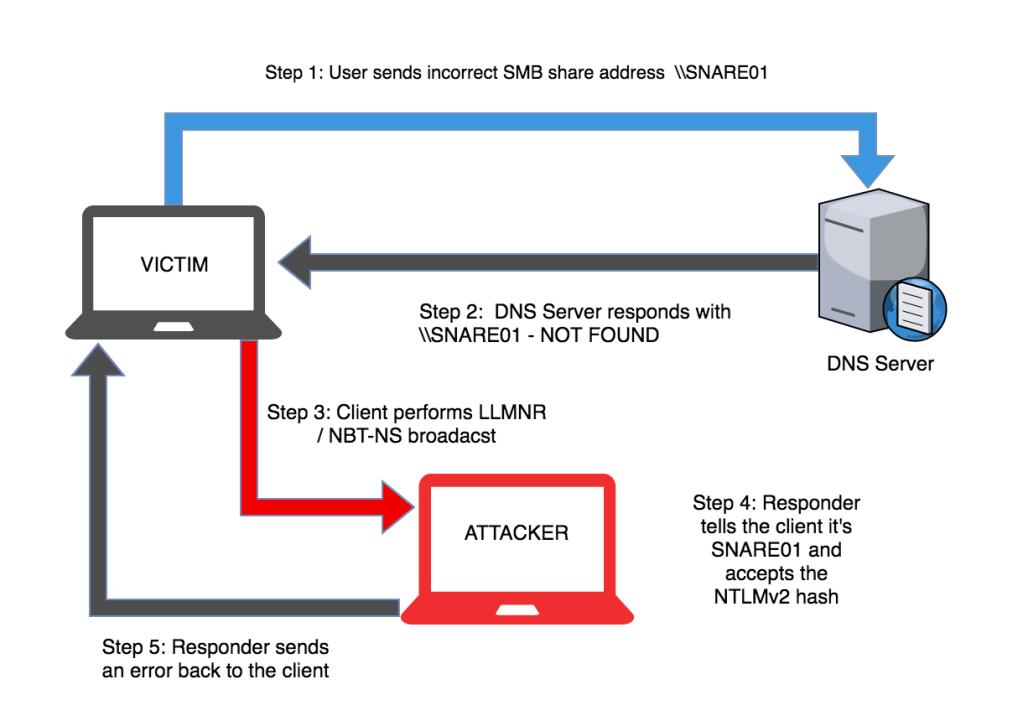 LLMNR ataque de red