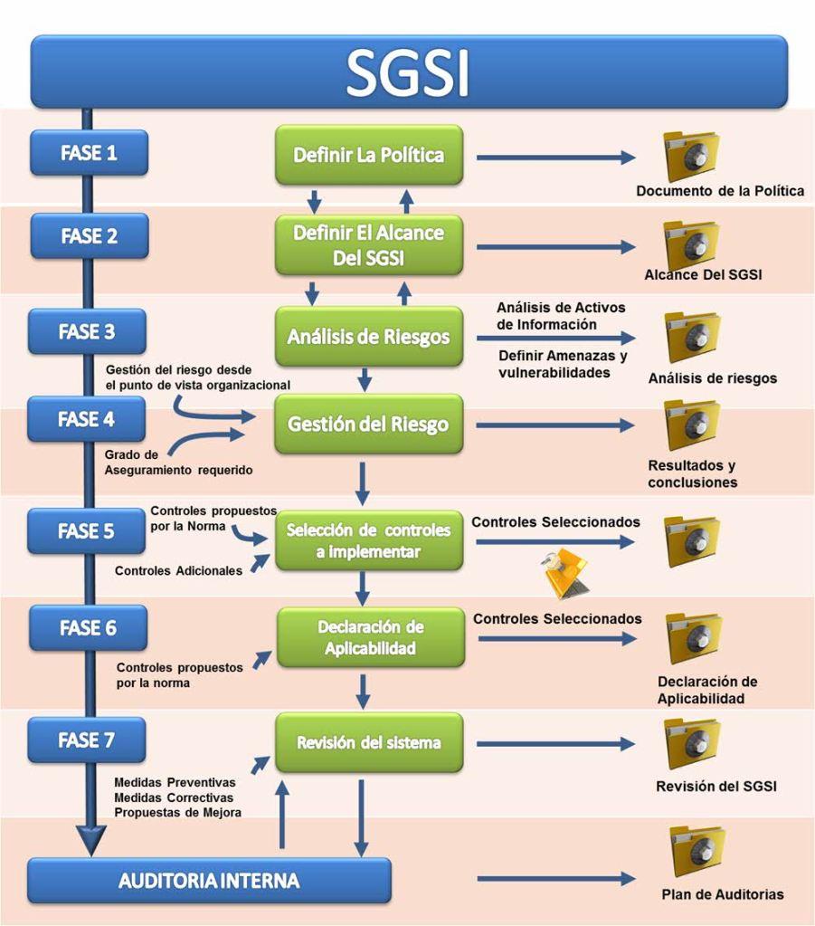 SGSI ISO 27001