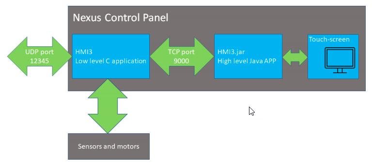 Nexus Control Panel - diagrama funcionamiento de Swisslog PTS