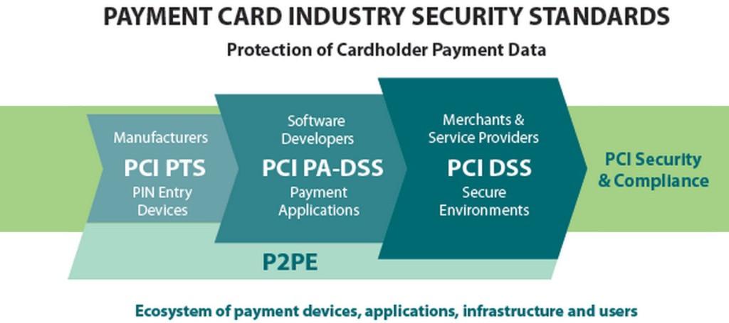 PCI-DSS y otros frameworks PCI
